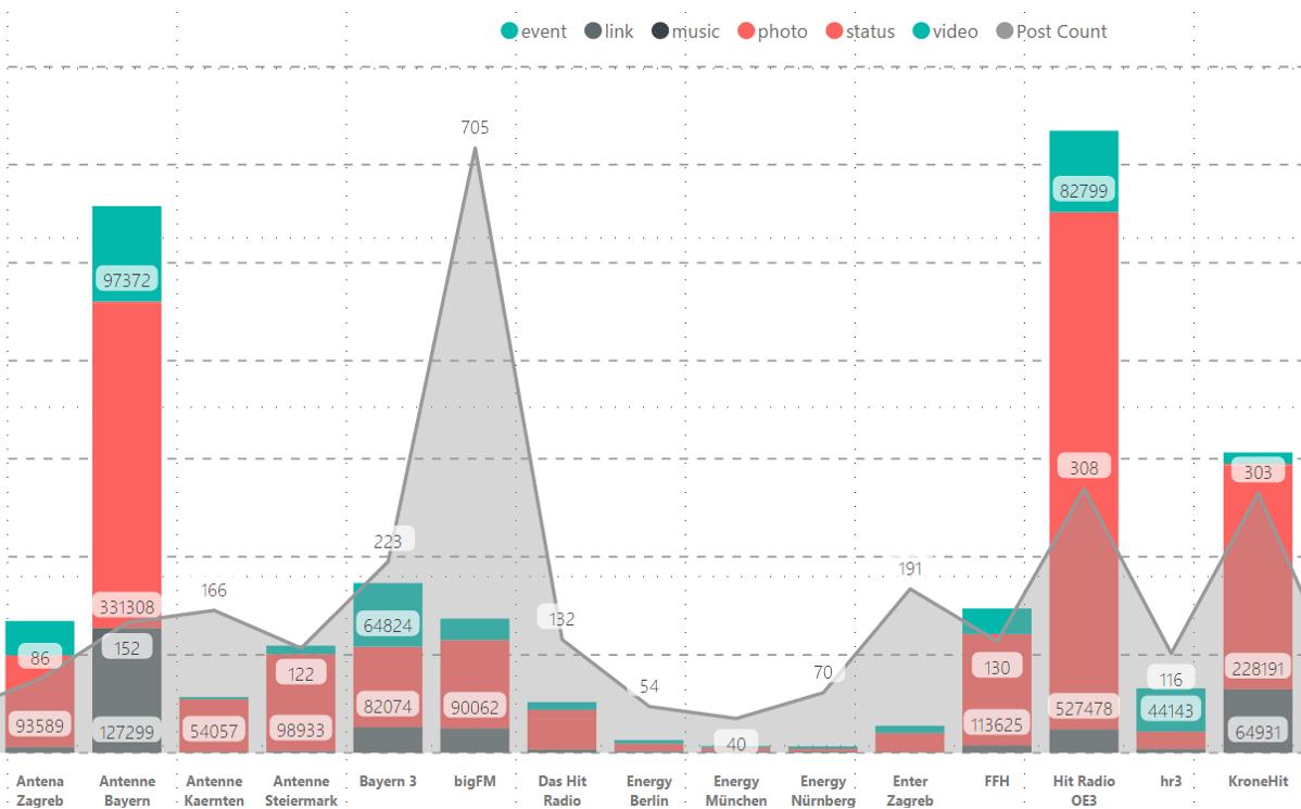 Social Media Activity Tracker