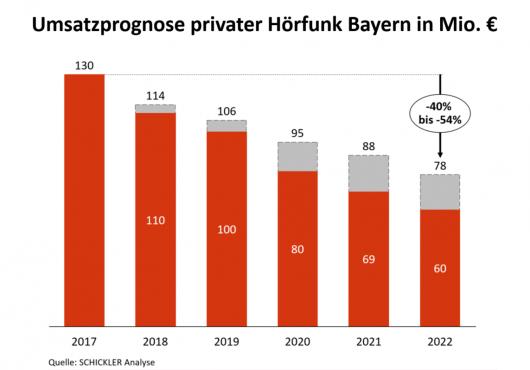 Abbildung: Umsatzprognose privater Hörfunk Bayern, in Mio. €