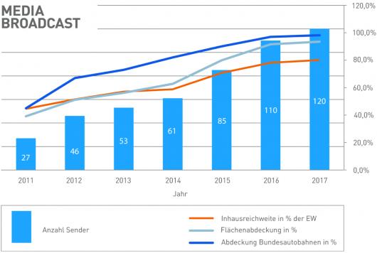 Entwicklung von DAB+ Senderstandorten und Versorgungsqualität beim nationalen Digitalradio-Multiplex im Kanal 5C