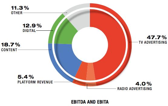 Einnahmenaufteilung der RTL Group