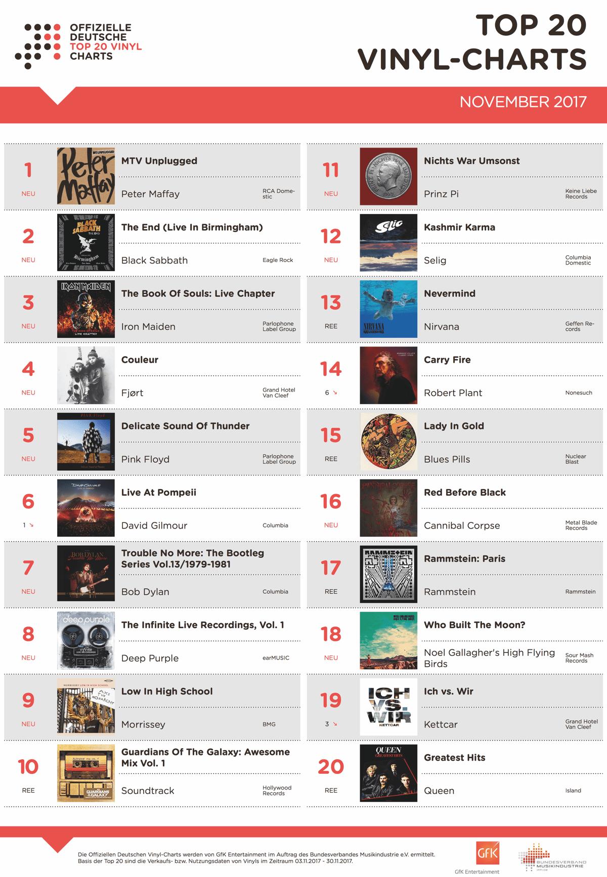 Offizielle Deutsche Vinyl-Charts Top 20 November 2017