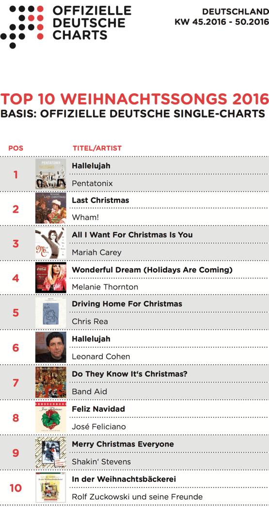 TOP 10 Weihnachtslieder 2016