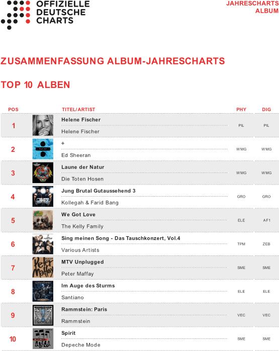 Jahrescharts 2017 Top 100 ALBUM Charts
