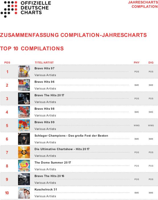 Jahrescharts 2017 Top 100 Compilations Charts