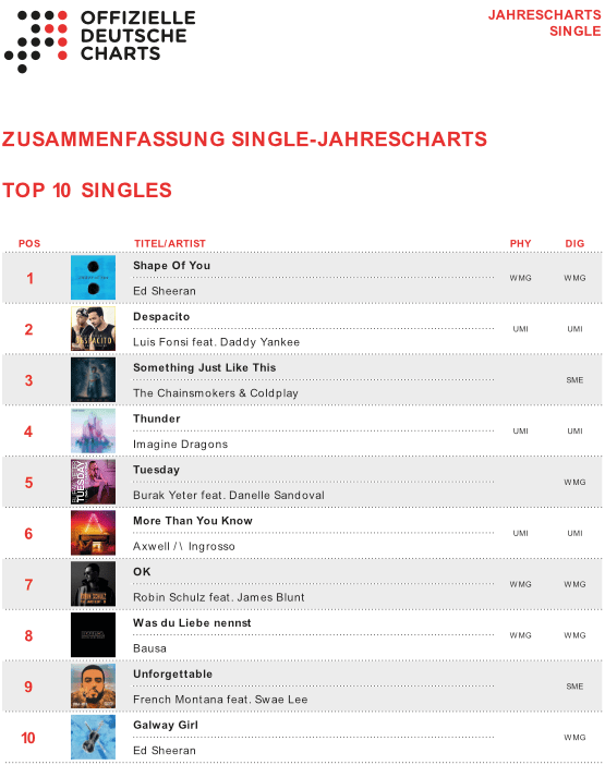 Jahrescharts 2017 Top 100 SINGLE Charts
