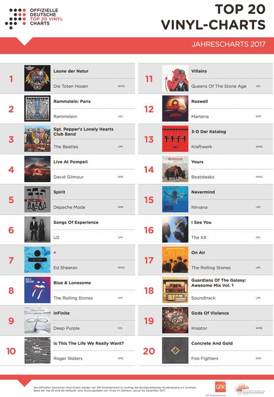 Vinyl-Jahrescharts 2017