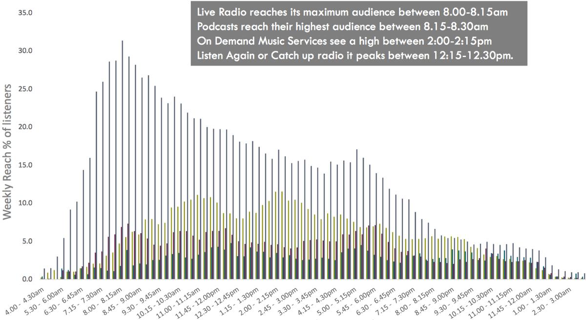 Audio-Studie MIDAS: Wie wird 2018 Audio konsumiert?