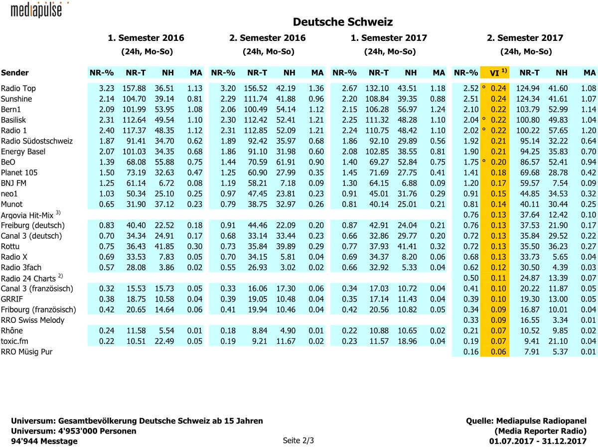 mediapulse veröffentlicht die Schweizer Radioquoten (Q 2/2017)