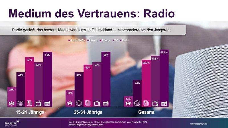 World RadioDay: Radio ist das Medium des Vertrauens
