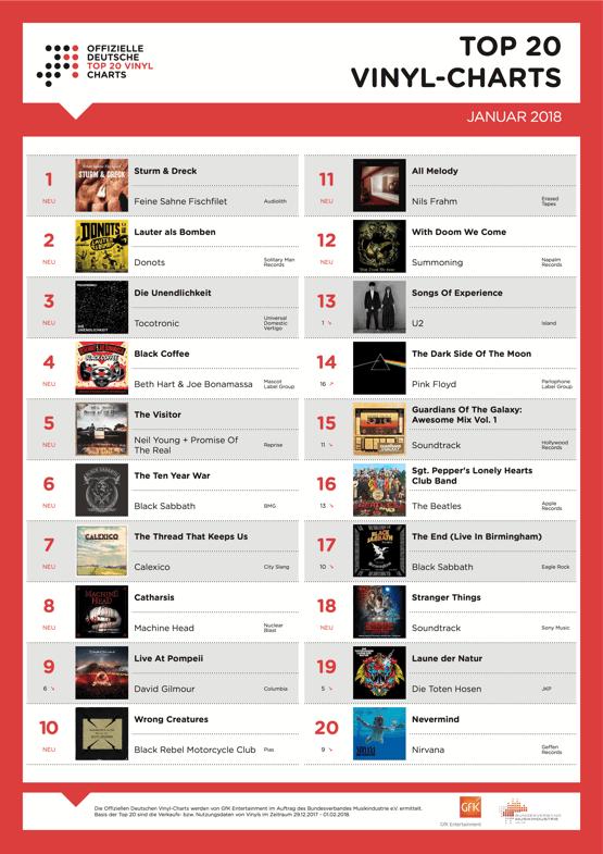 Punkbands Feine Sahne Fischfilet und Donots erobern Vinyl-Charts Top 20