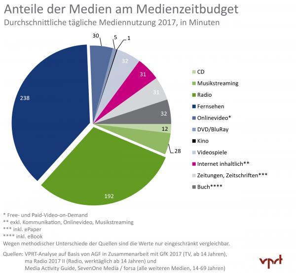Mediennutzung in Deutschland 2017: Anteile am Medienzeitenbudget