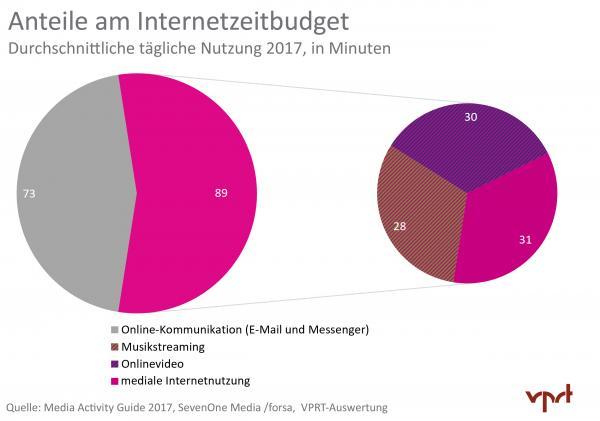 Mediennutzung in Deutschland 2017: Anteile am Internetzeitbudget