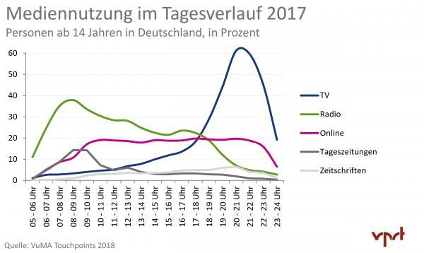 Mediennutzung in Deutschland im Tagesverlauf 2017