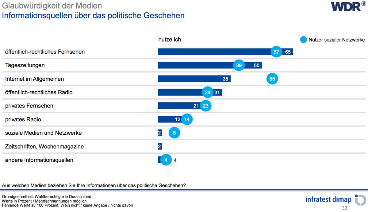 Informationsquellen Politisches Geschehen (Bild: WDR/infratest/dimap)