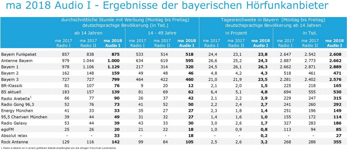 Media-Analyse 2018 Audio I:Deutliche Hörergewinne für bayerische Lokalradios