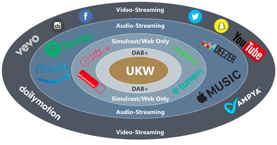 Kreismodell der Audio-Distributionskanäle und Nutzungsformen, 2018