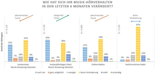 BVMI-Musiknutzungsstudie 2018 Abbildung 10: Veränderung Hörverhalten