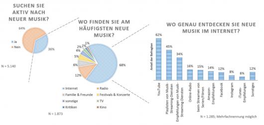 BVMI-Musiknutzungsstudie 2018 Abbildung 12: Suche nach neuer Musik im Internet