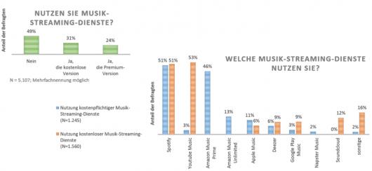 BVMI-Musiknutzungsstudie 2018 Abbildung 6: Nutzung Musikstreamingdienste