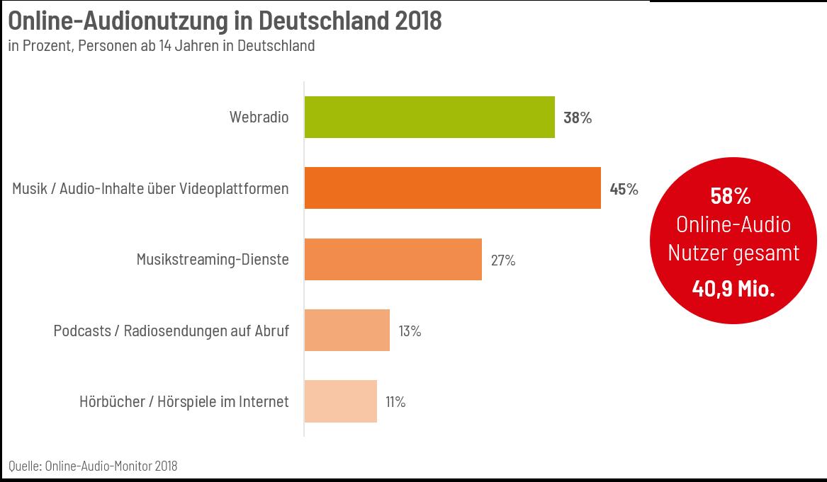 Online-Audionutzung-2018 in Deutschland