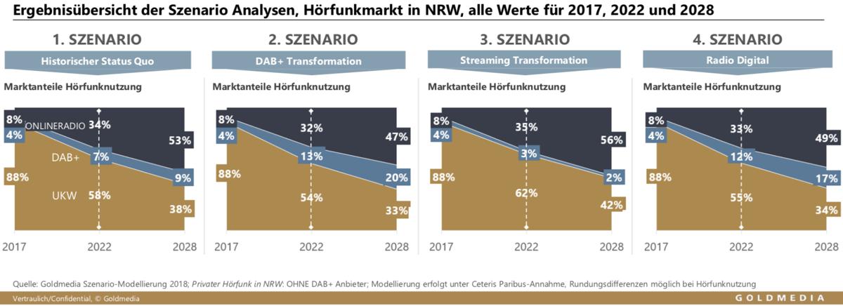 Szenario-Analysen Hörfunkmarkt-NRW 2028 (Bild: ©Goldmedia)