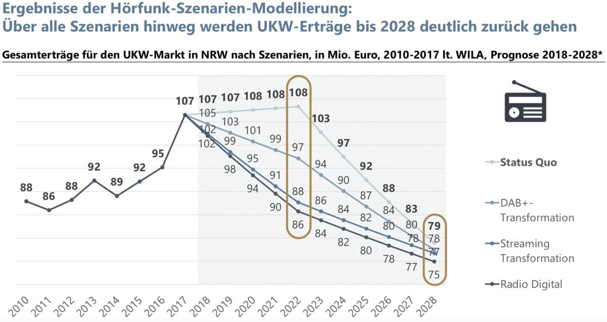 Ergebnisse der Hörfunk-Szenarien-Modellierung