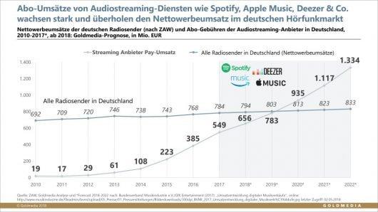 Umsätze Pay-Audiostreaming vs. Radiowerbemarkt (Grafik: © Goldmedia 2018)