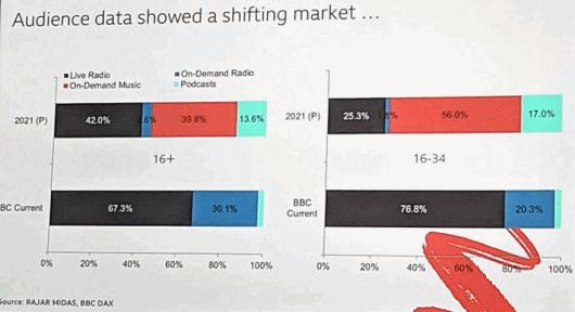 So, schätzt die BBC, wird die Radionutzung in Großbritannien in nur 3 Jahren aussehen. (Bild: James Cridland)
