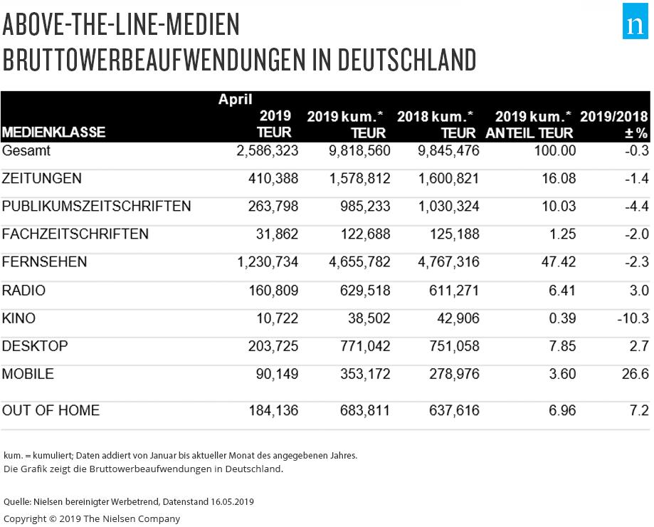 Werbeumsätze Deutschland April 2019