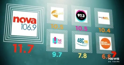 Brisbane's Baby Boomers have helped propel radio station 4KQ 693AM Brisbane into the ratings stratosphere. (Bild: ©7NEWS/twitter)
