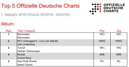 Weihnachtslieder Charts 2019.Charts Radioszene