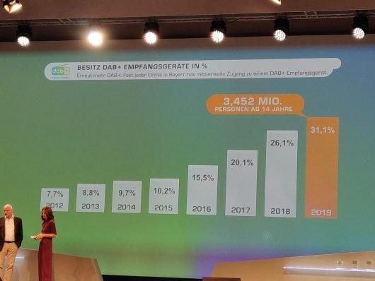 Oliver Ecke präsentiert die DAB+ Zahlen in Bayern (Bild: ©Dominik Sichling)