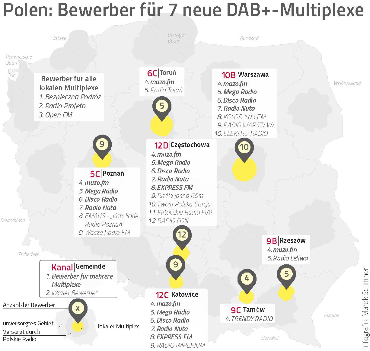 Polen: Bewerber für 7 neue DAB+ Multiplexe