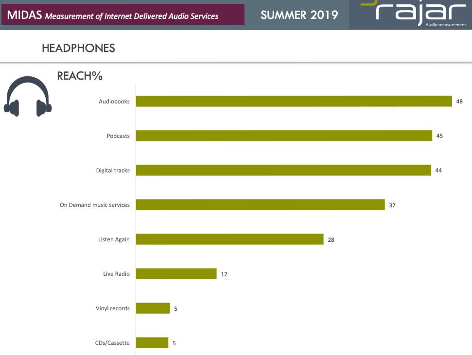 Kopfhörer-Reichweite ermittelt von der MIDAS-Studie Sommer 2019
