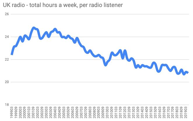 UK radio - total hours a week, per radio listener