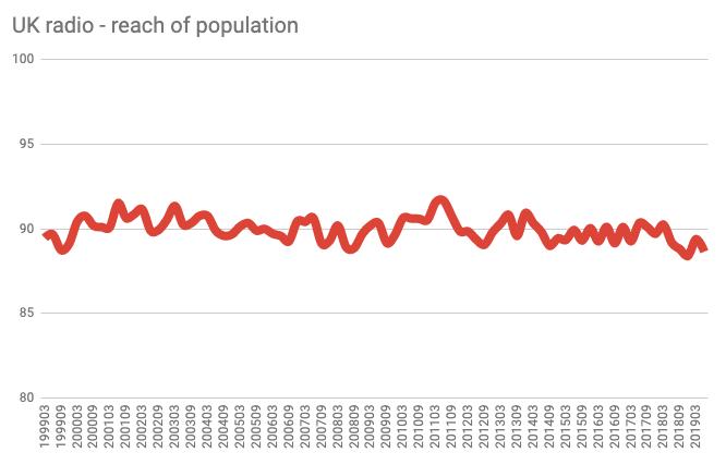 UK Radio - reach of population ´: Anzahl der Leute, die in Großbritannien Radiohören