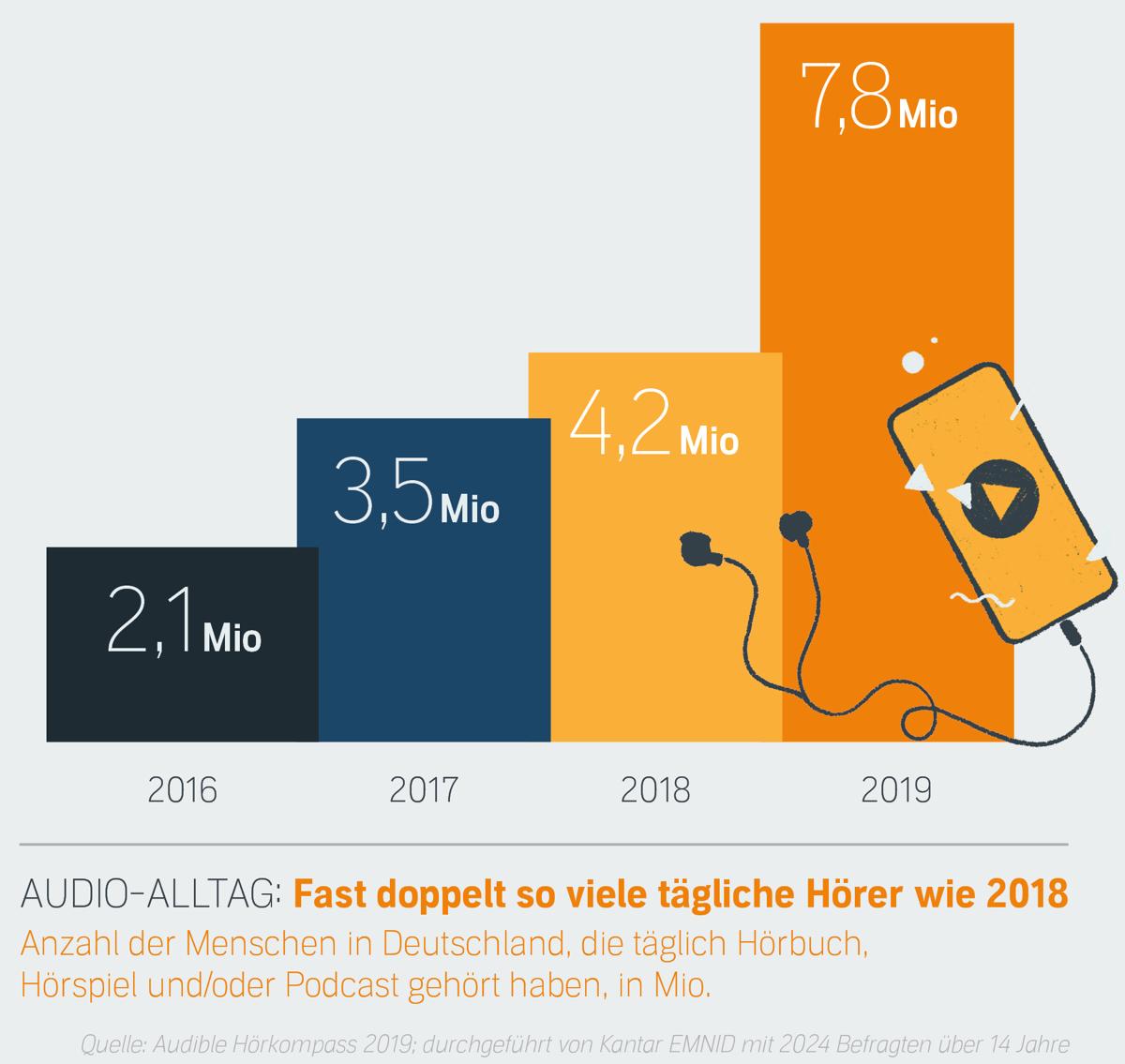 Audible Hörkompass 2019