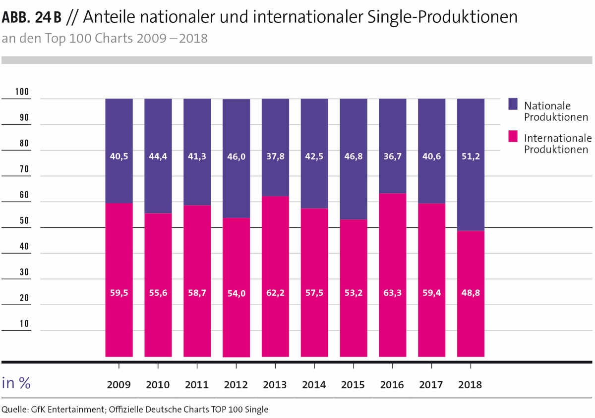 Anteile nationaler und internationaler Single-Produktionen an den Top 100 Charts 2009-2018
