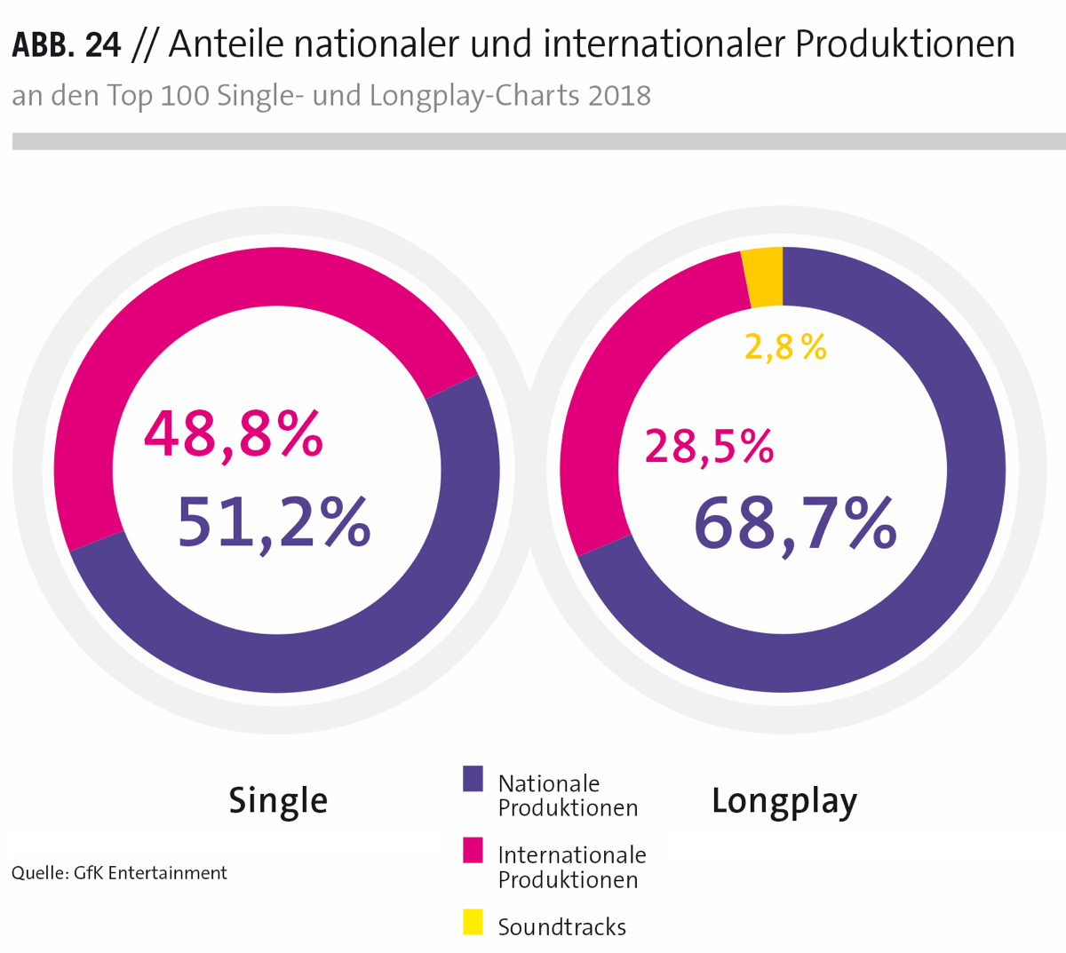 Anteile nationaler und internationaler Produktionen an den Top 100 Single- und Longplay-Charts 2018