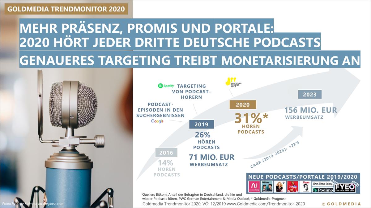 2020 hört jeder dritte Deutsche Podcasts