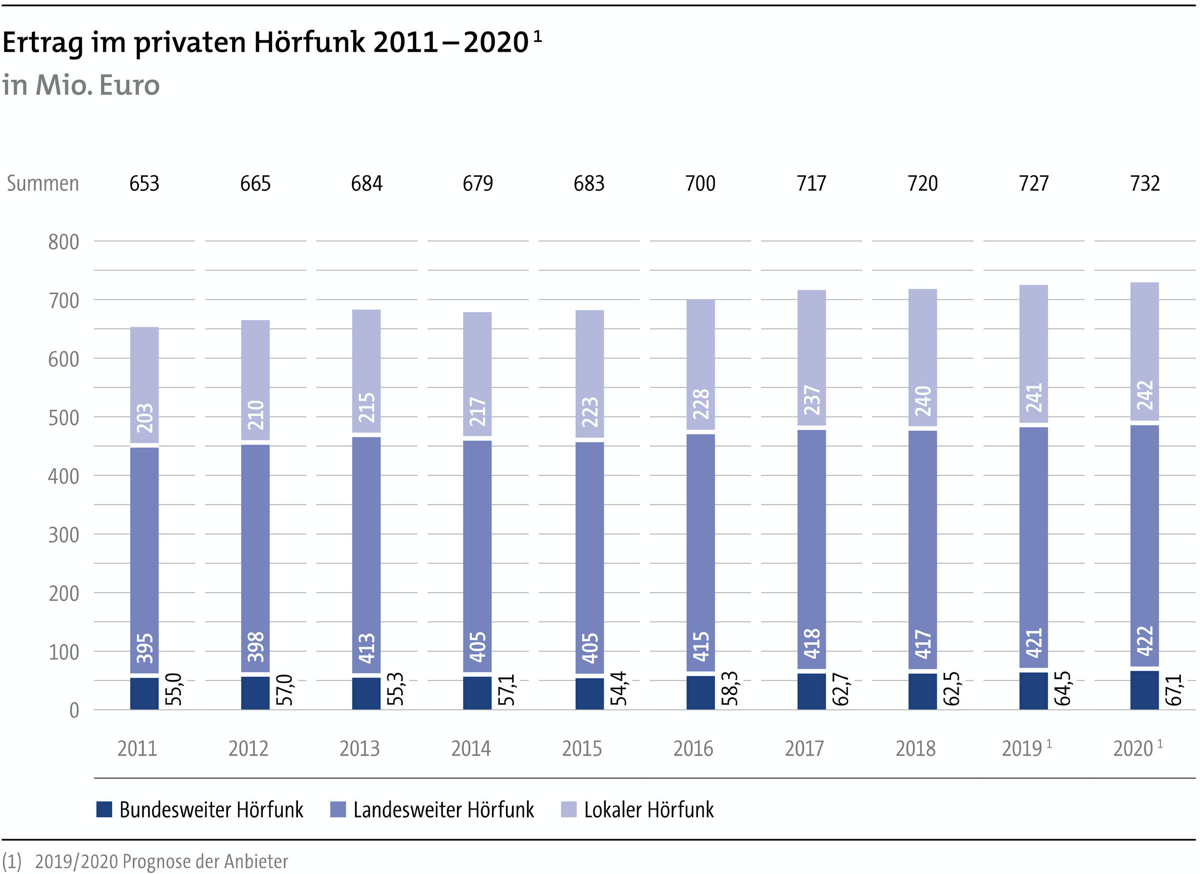 "Grafik ""Ertrag im privaten Hörfunk 2011-2020"""
