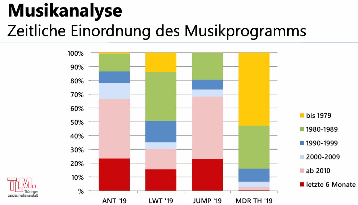 Musikanalyse