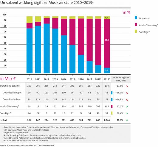 Umsatzentwicklung digitaler Musikverkäufe 2019 (Bild: BVMI)