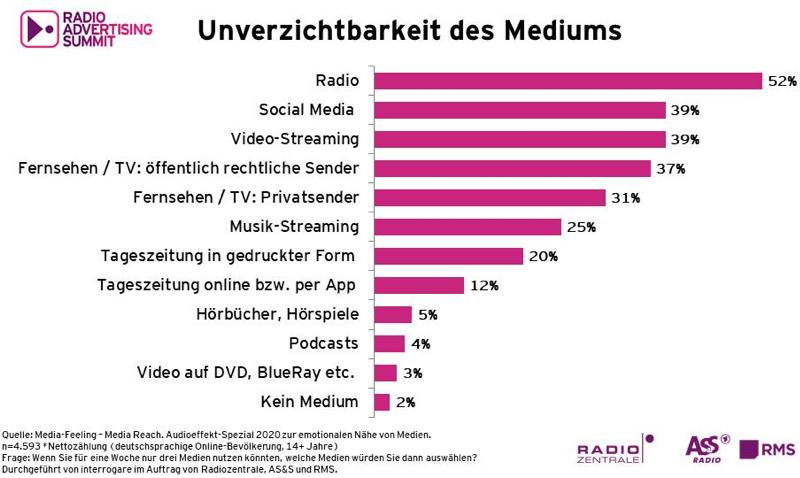Aktuelle Radio Charts