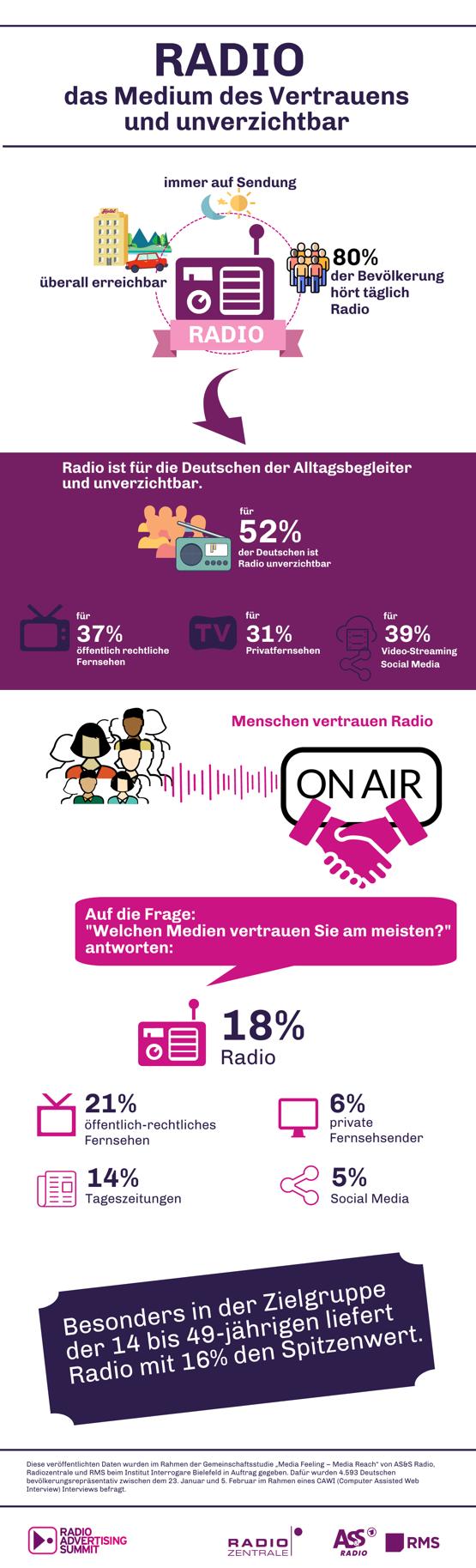 Radio ist für Deutsche unverzichtbar: in Krisenzeiten essentielles Vertrauensmedium