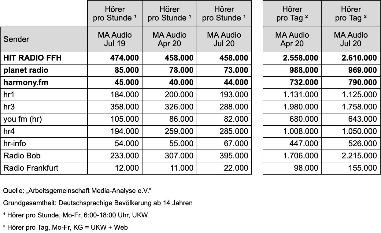 MA-Ergebnisse der Media-Analyse in Hessen im Vergleich zum Vorjahr und zum Frühjahr: