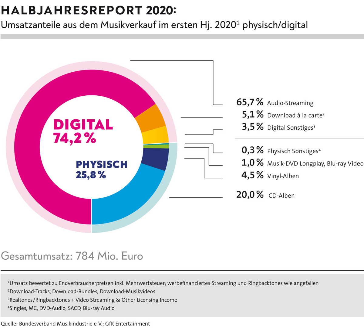 Deutsche Musikwirtschaft im 1. Halbjahr 2020 gewachsen