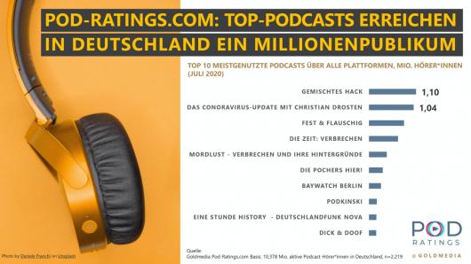 Top Podcasts im Juli-2020 (Bild: ©POD-Ratings/Goldmedia)