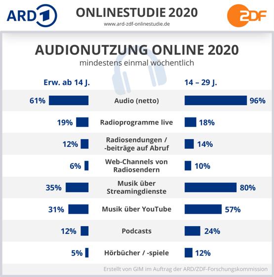 Audionutzung Online 2020