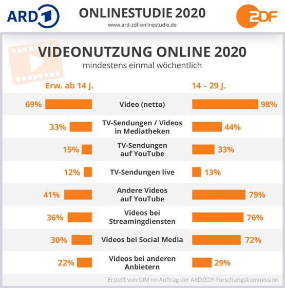 Videonutzung Online 2020